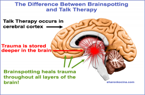Graphic showing difference between brainspotting and talk therapy. brainspotting accesses deeper levels of the brain where trauma is stored