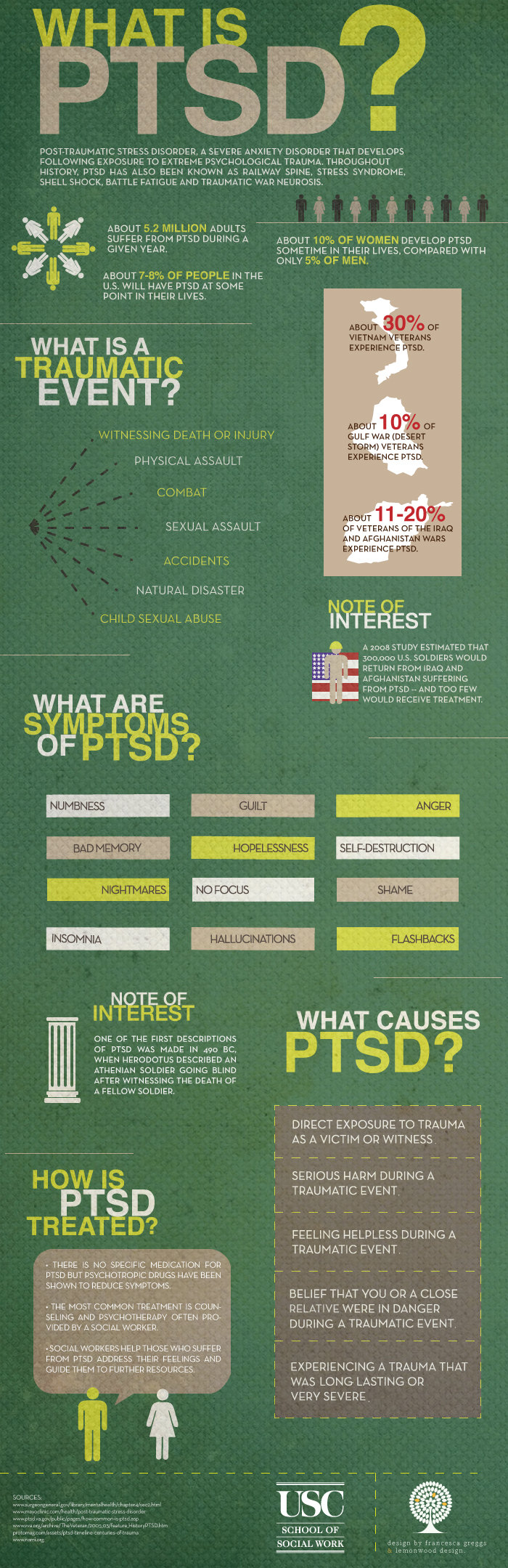 Questions about PTSD Infographic