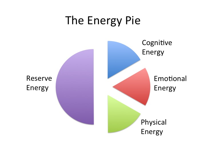 chronic fatigue syndrome the energy pie brain injury