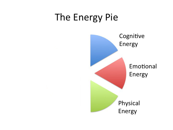 The energy pie dealing with fatigue from illness and injury